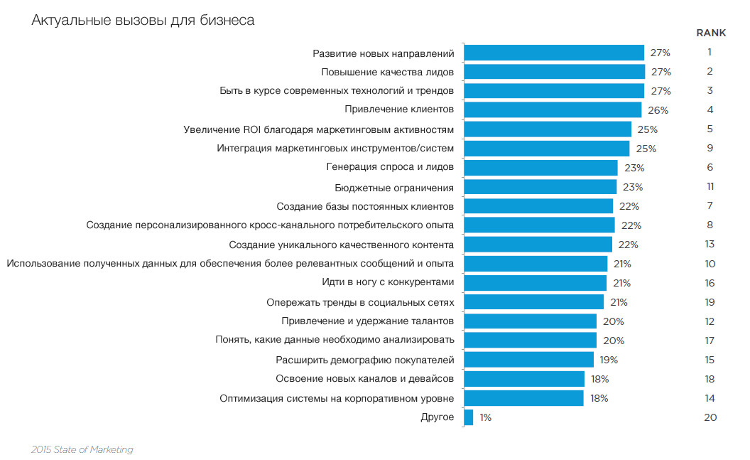 Главные вызовы для бизнеса, по мнению интернет-маркетологов