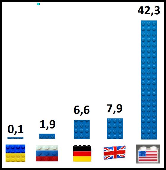 Объём рынка интернет-рекламы,млрд $