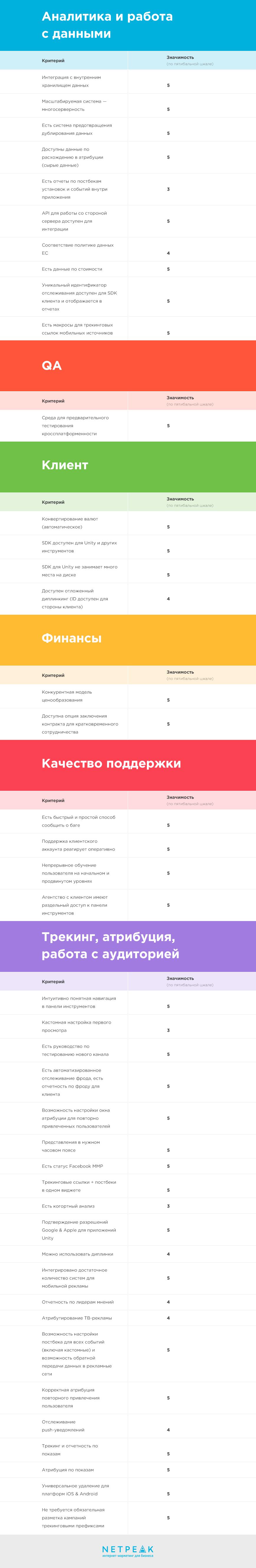 42 требования к идеальному трекеру для мобильного приложения — чек-лист