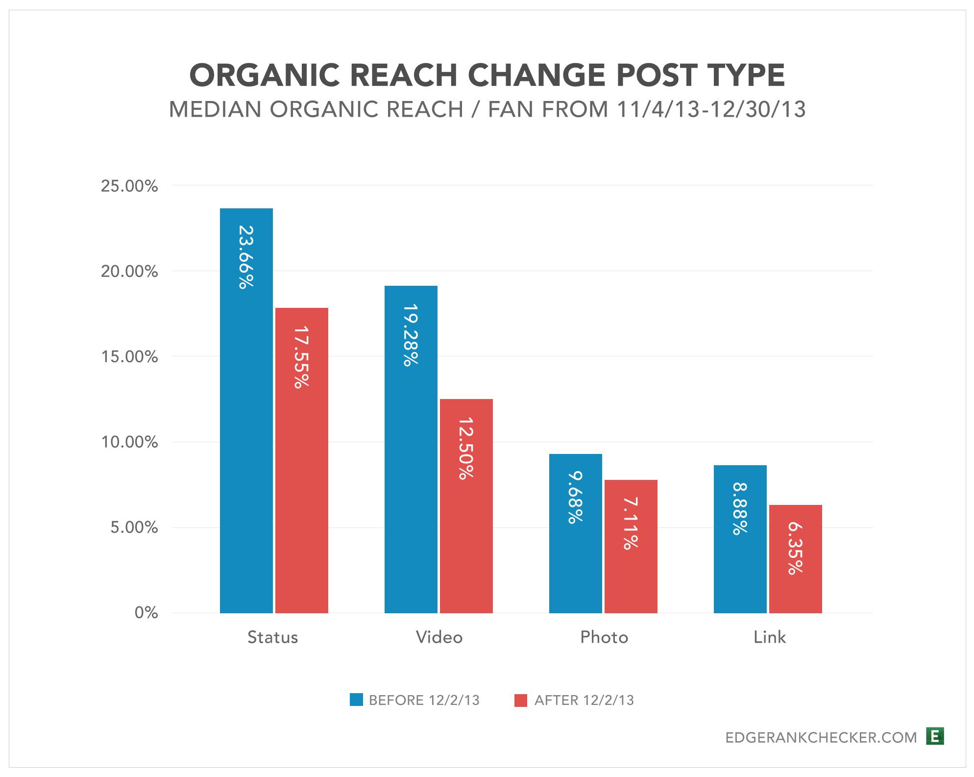 Organic reach change post type