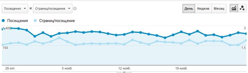 сравним посещения с количеством страниц за посещение