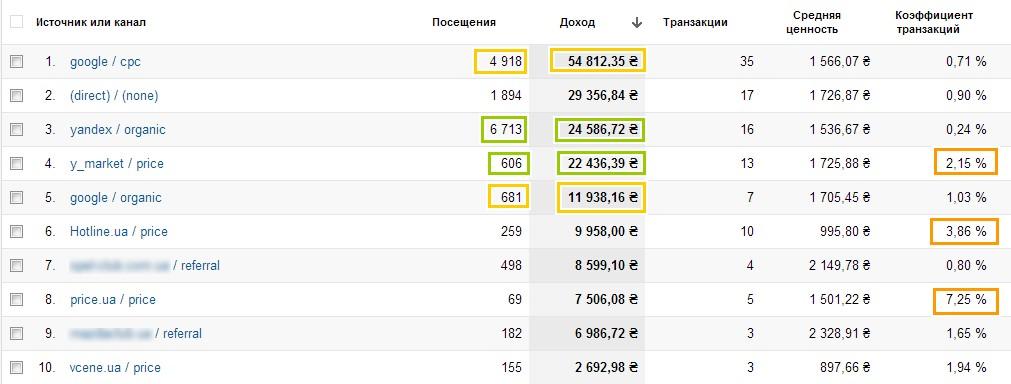 Перейдя по ссылке «посмотреть весь отчет», можно подробно ознакомиться с эффективностью каждого источника привлечения пользователей