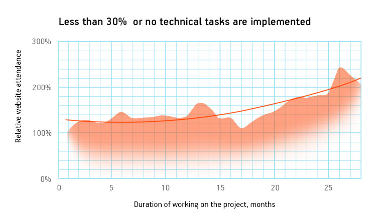 Less than 30% of technical tasks are implemented