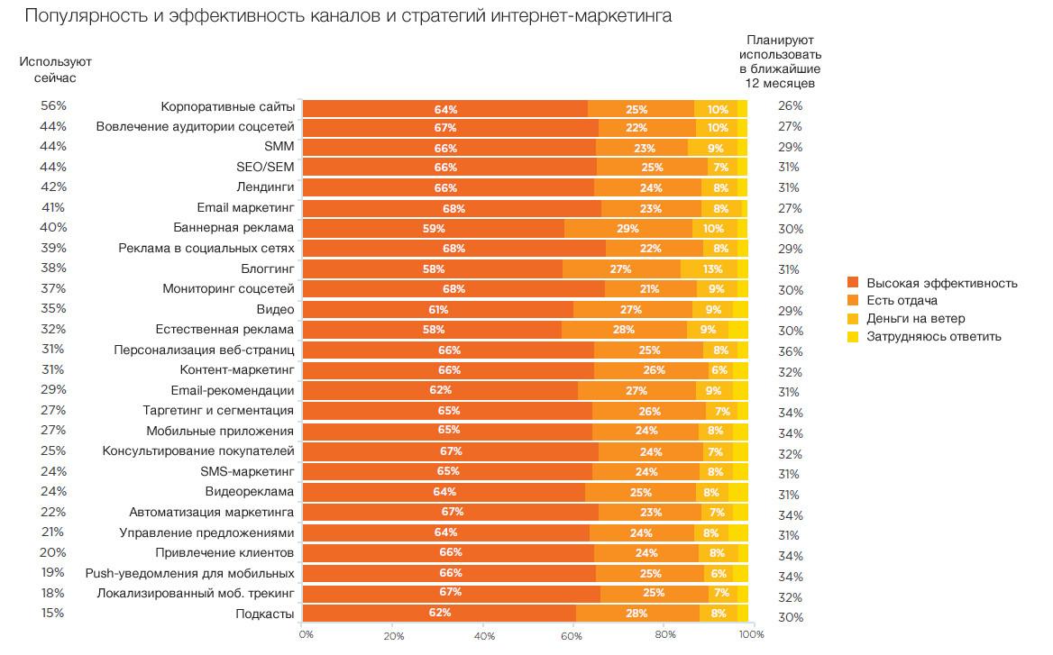 Топ эффективных каналов и стратегий: email-маркетинг и реклама в соцсетях