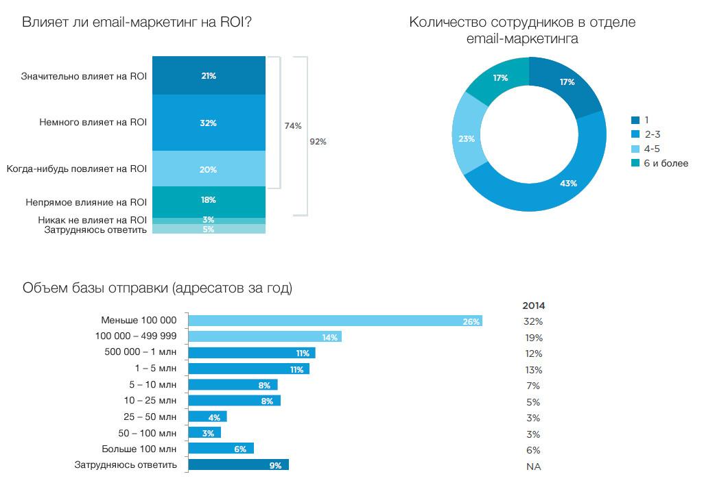 21% специалистов считают весомым значение, которое email-маркетинг оказывает на показатель ROI. Что касается SMM — то в прямом влиянии этого канала на ROI уверены 9% маркетологов