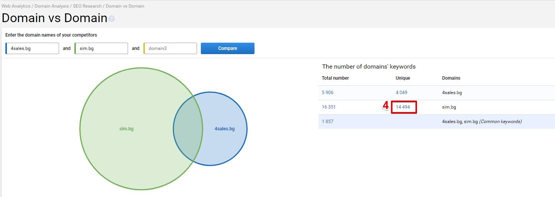 трябва да въведете домейна на сайта-конкурент и да изтеглите уникалните фрази за този домейн