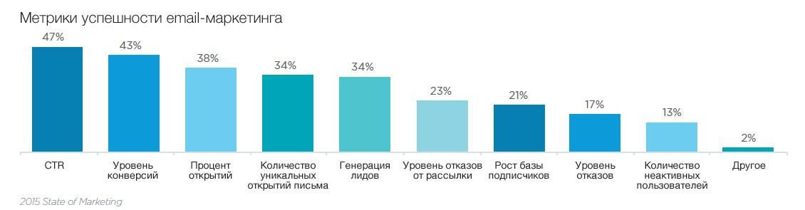 Популярные метрики успешности email-маркетинга