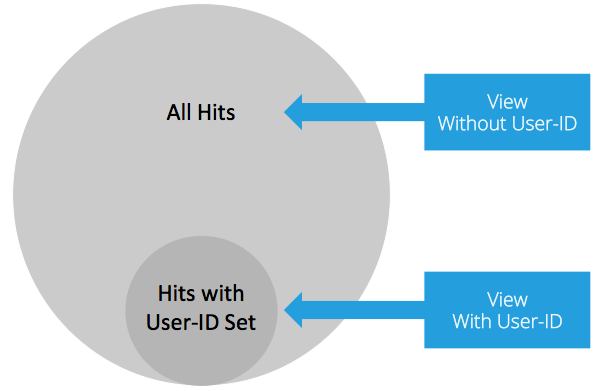 В отдельном представлении (View) собираются отфильтрованные данные с теми взаимодействиями, для которых удалось определить User-ID