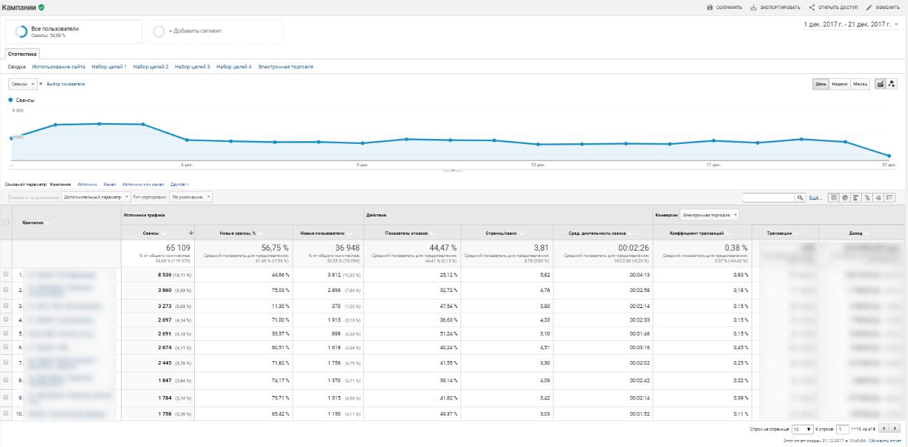 Отчет показывает эффективность ваших кампаний в Google Ads