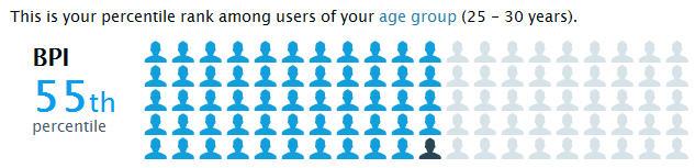 Вы можете узнать, как ваши результаты соотносятся с результатами людей, которые находятся в вашей возрастной группе