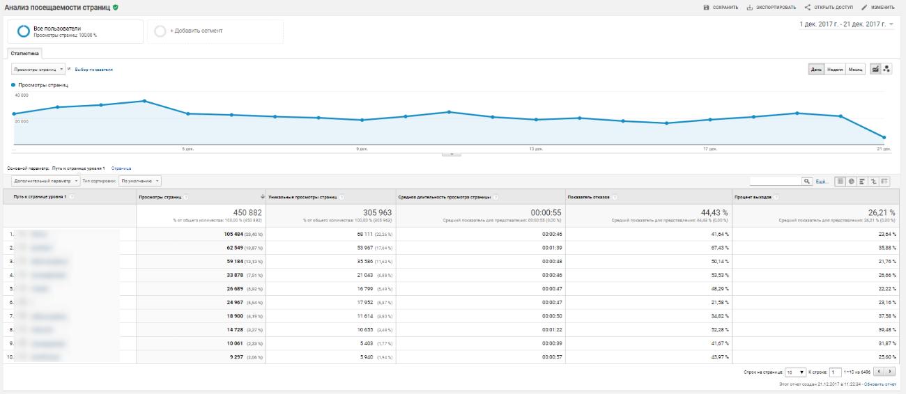 В этом отчете вы можете посмотреть, откуда пользователи попадают на разные страницы сайта