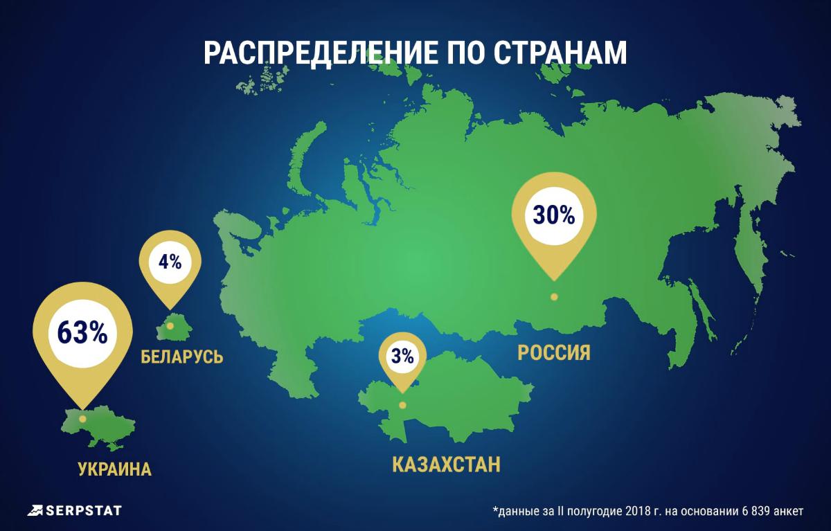 63% участников опроса из Украины