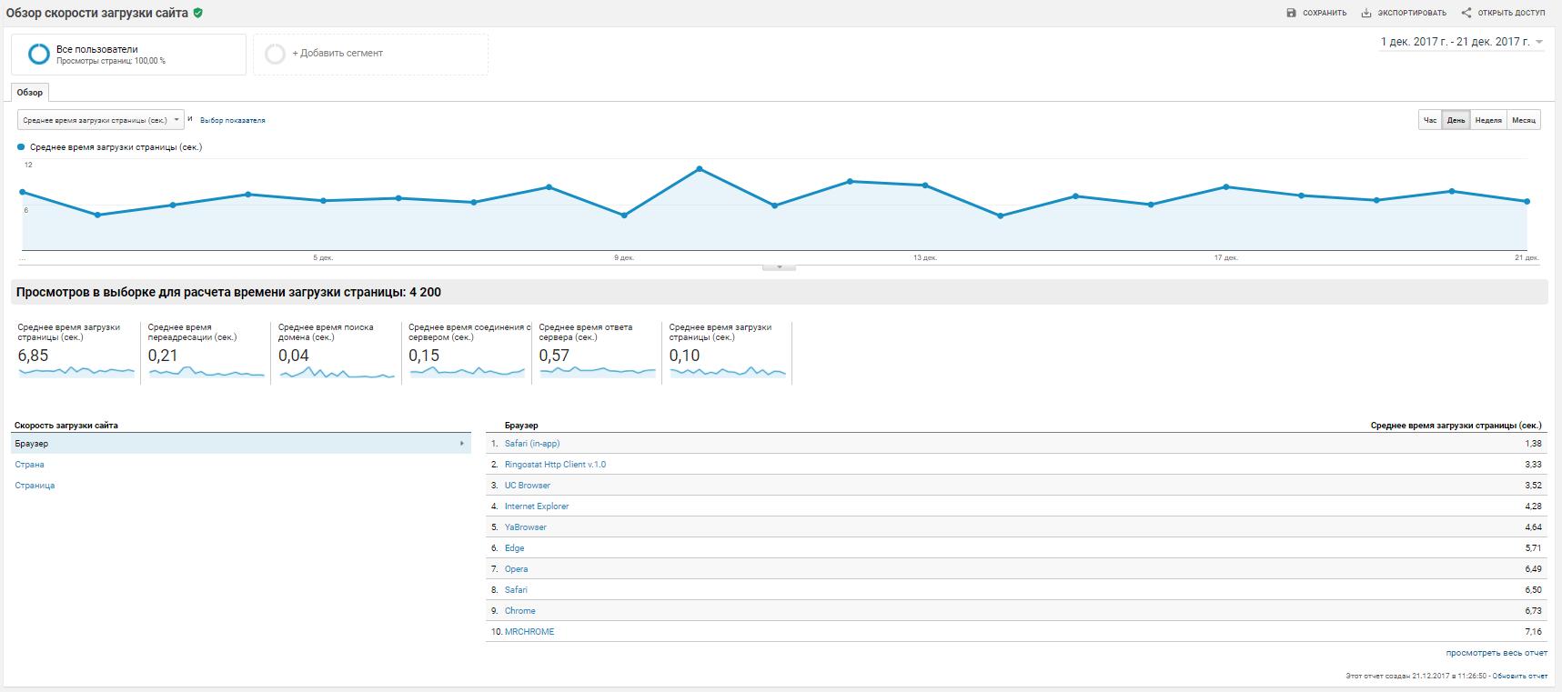 обзор скорости загрузки сайта