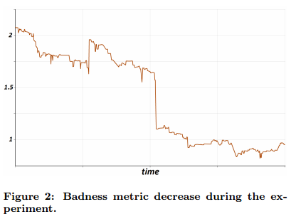 вертикальная показывает относительное изменение значения метрики