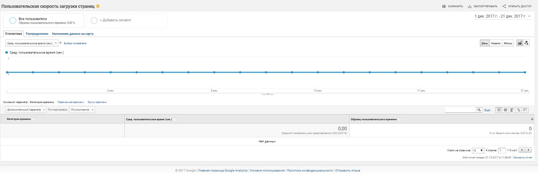 пользовательская скорость загрузки страницы