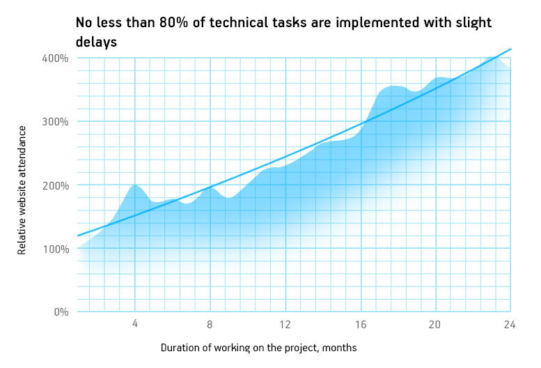 No less than 80% of technical tasks are implemented with slight delays