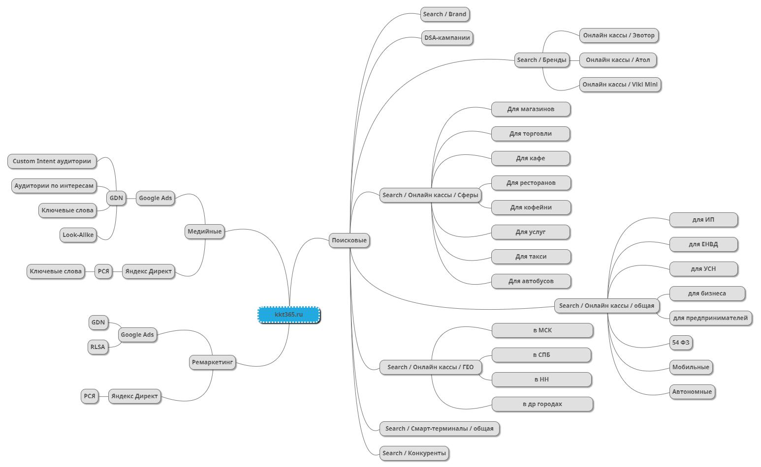 Mindmap для запуска рекламной кампании в тематике «онлайн-кассы»
