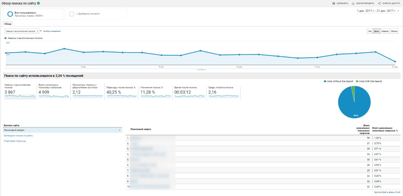 Здесь показана статистика, частые поисковые запросы и прочая информация из остальных отчетов