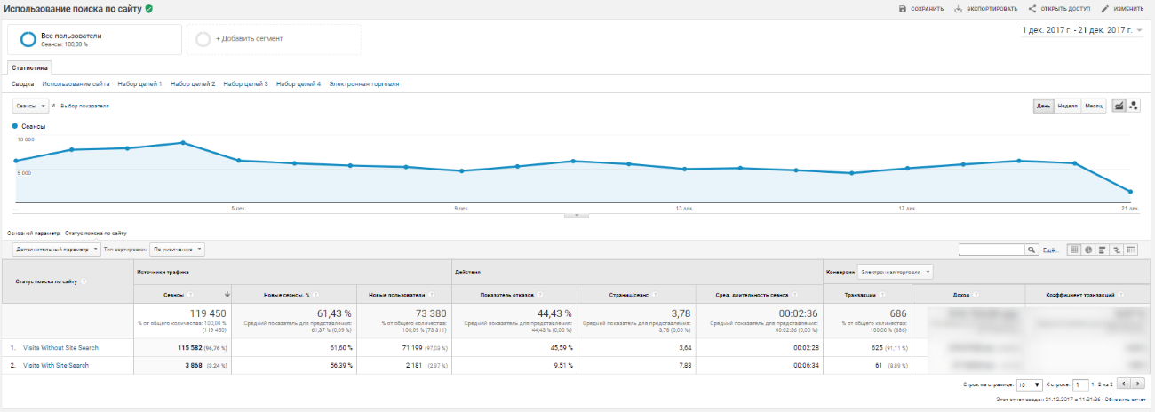 Отчеты с данными о том, как часто посетители пользуются поиском и как много страниц они при этом просматривают
