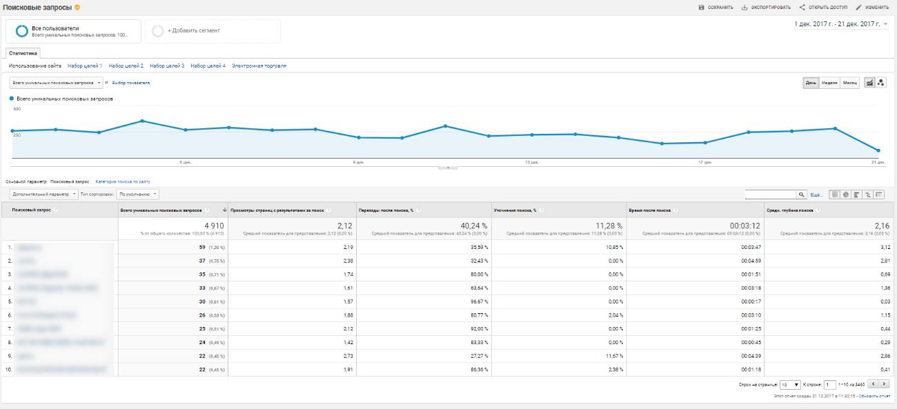 Что именно ищут пользователи, как часто вводят повторные запросы и переходят ли на выдаваемые страницы