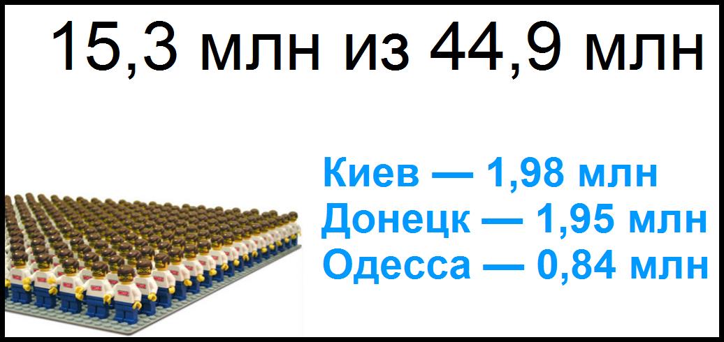 Население и аудитория интернета в Украине