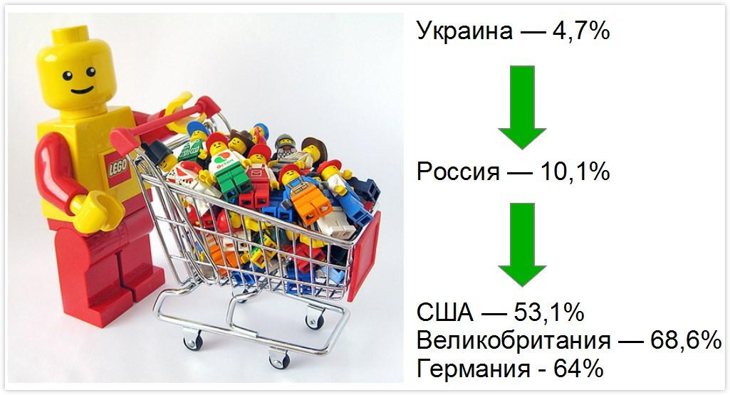 Процент интернет-покупателей от общего населения
