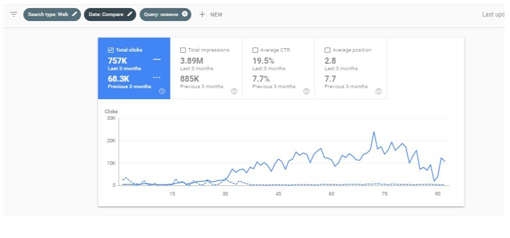 И кликовете ни за същия период, и същото търсене от 68.3K станаха 757K