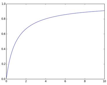 Горизонтальная ось —частота слова