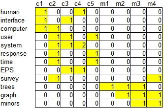 количество вхождений слова в документ в ячейках