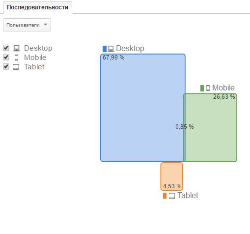 9% пользователей регулярно осуществляют переводы с того устройства, с которого сделали это впервые