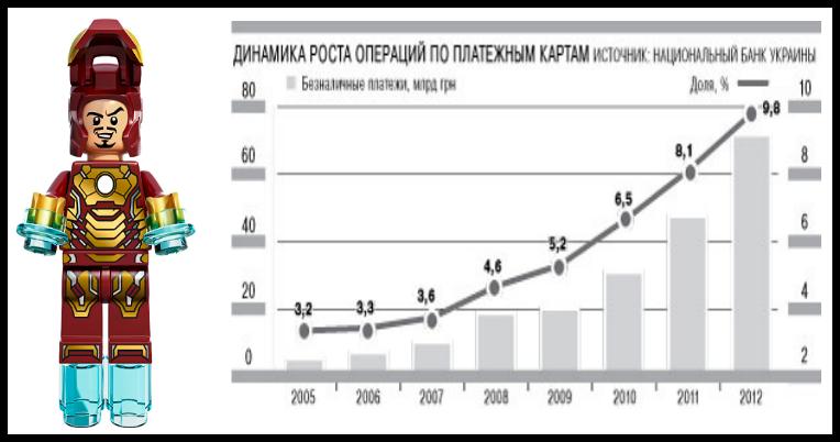 Динамика роста операций по платежным картам
