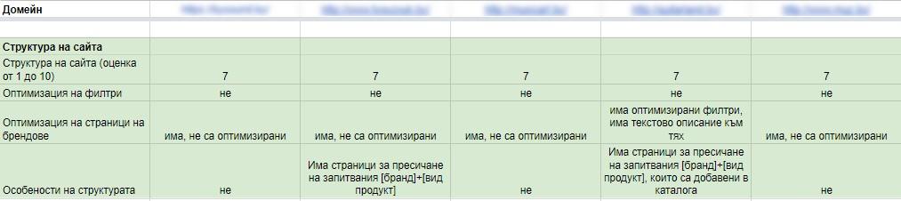 пример как да структурираме резултатите от анализа на конкурентите