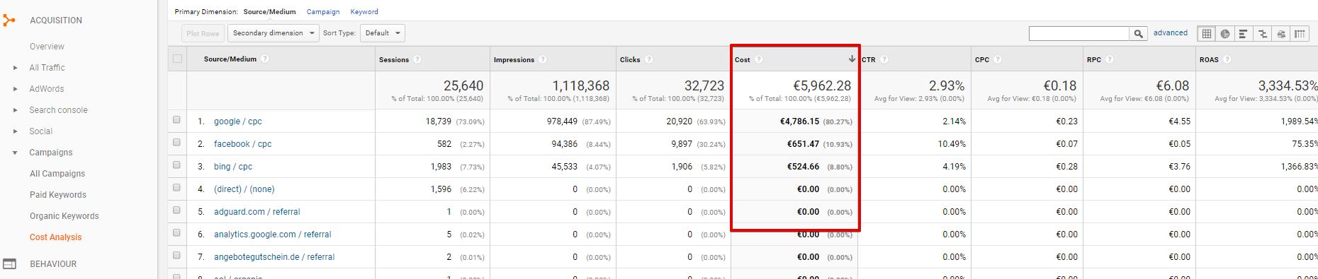 Пример на отчет за различни източници на трафик в Google Analytics