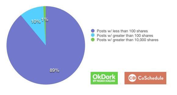 Данные по 1 миллиону заголовков. 89% заголовков — мимо кассы.