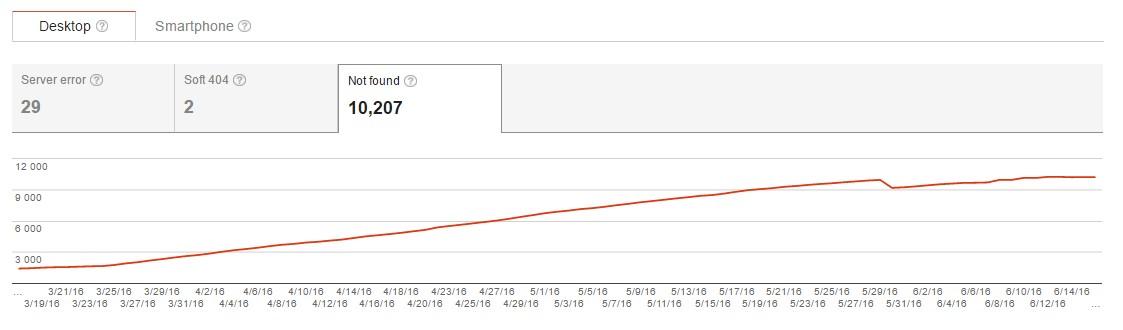Анализируя графики в Google Webmaster Tools, будьте в курсе истории изменений