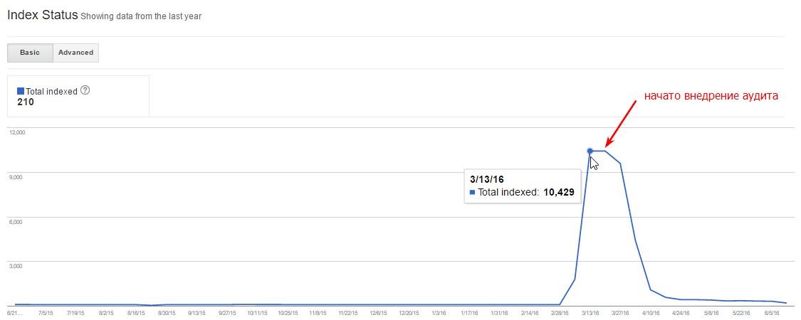 Анализируя графики в Google Webmaster Tools, учитывайте всю картину