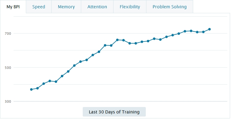 В Lumosity есть Brain Performance Index — усредненный показатель по пяти шкалам — скорость, память, внимание, гибкость, решение проблем