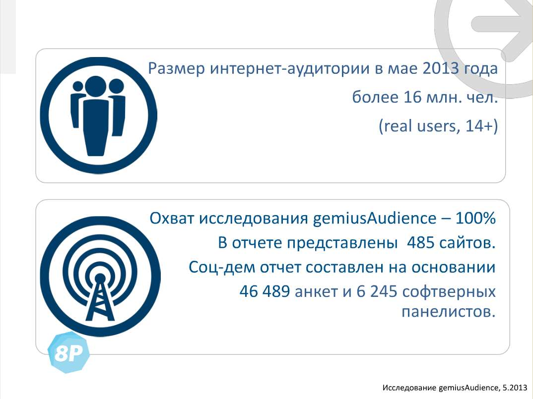 Размер интернет-аудитории в мае 2013 - более 16 млн. чел