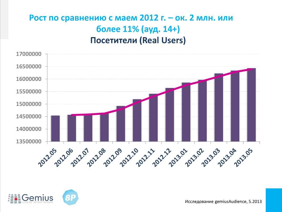 Рост интернет аудитории в 2012-2013 - 2 млн.