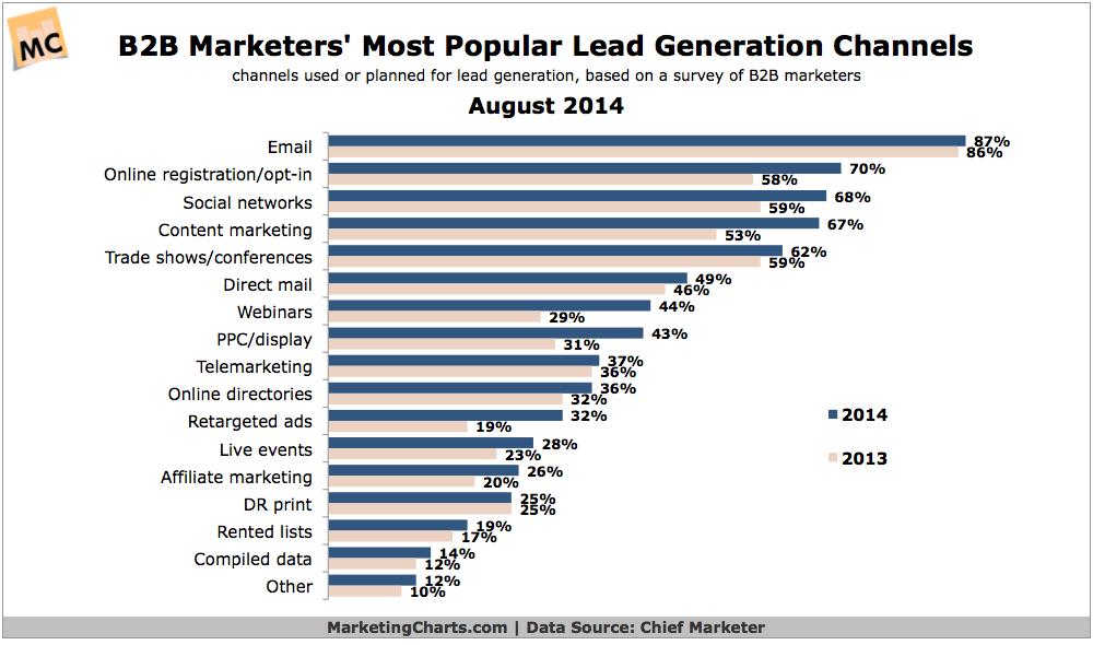B2B marketers most popular lead gen channels
