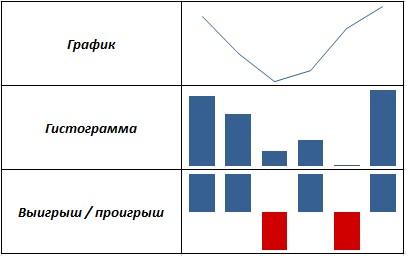 Excel и таблицы Google поддерживают три типа спарклайнов