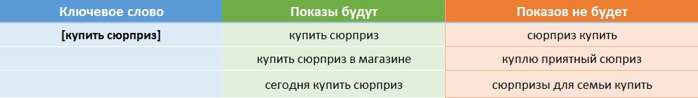 Фразовое соответствие Яндекс Директ