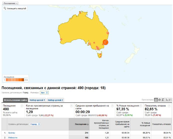 Посещения, связанные с Австралией