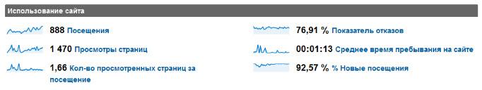 Данные на панели использования сайта