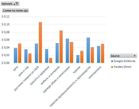 График сравнения стоимости клика