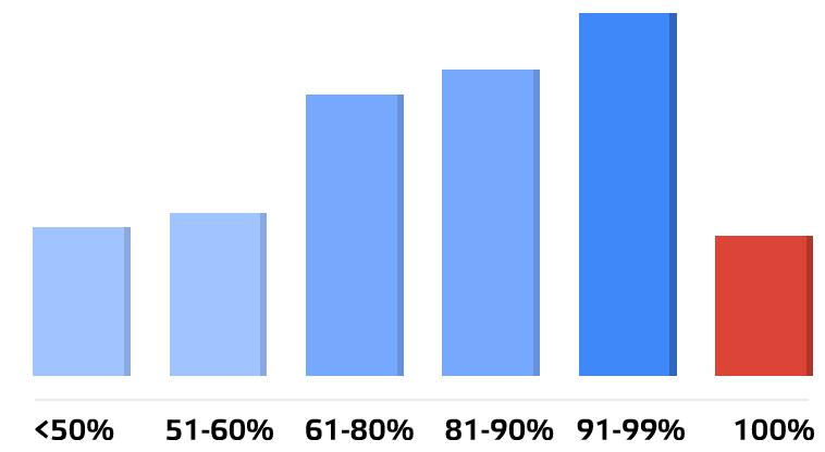 График влияния процента положительных отзывов на количество заказов