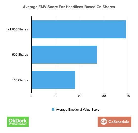 У самых популярных постов EMV стабильно выше.