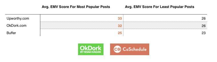 Сравнение самых популярных и непопулярных постов на топовых блогах.