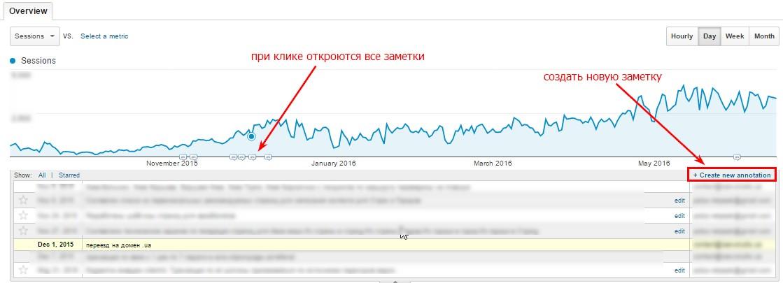 Как просмотреть нужную заметку и создать новую запись в Google Analytics