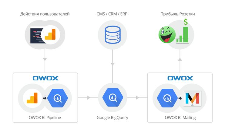 Как с помощью интеграции OWOX и BigQuery увеличить доход из директ-маркетинга на 18% и получить ROI 23% — кейс Rozetka